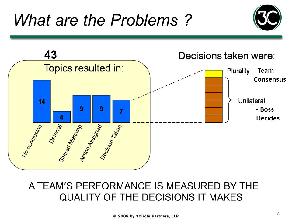 What are the Problems ? 8 - Team Consensus - Boss Decides 43 A TEAMS PERFORMANCE IS MEASURED BY THE QUALITY OF THE DECISIONS IT MAKES