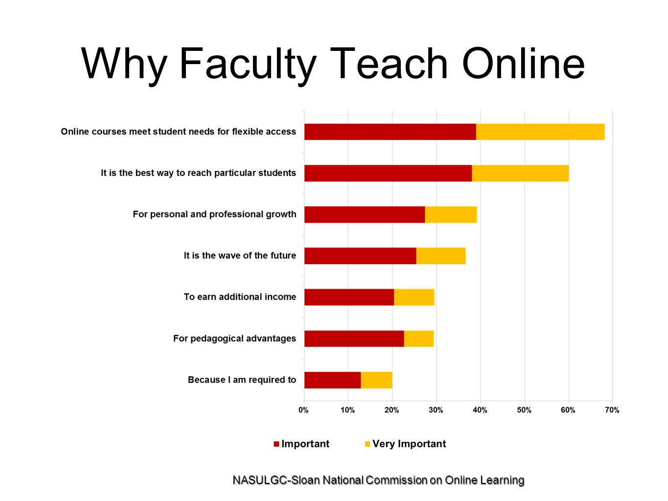 Why Faculty Teach Online NASULGC-Sloan National Commission on Online Learning
