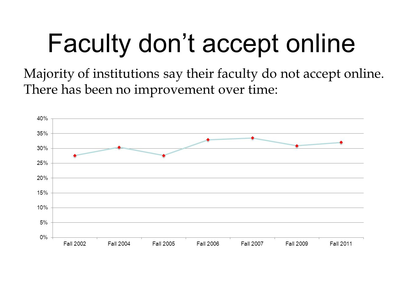 Faculty dont accept online Majority of institutions say their faculty do not accept online.