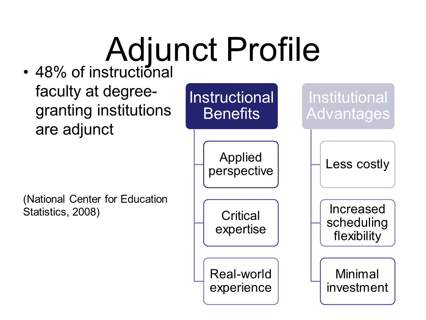 Adjunct Profile 48% of instructional faculty at degree- granting institutions are adjunct (National Center for Education Statistics, 2008) Instructional Benefits Applied perspective Critical expertise Real-world experience Institutional Advantages Less costly Increased scheduling flexibility Minimal investment