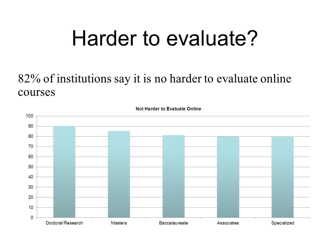 Harder to evaluate 82% of institutions say it is no harder to evaluate online courses