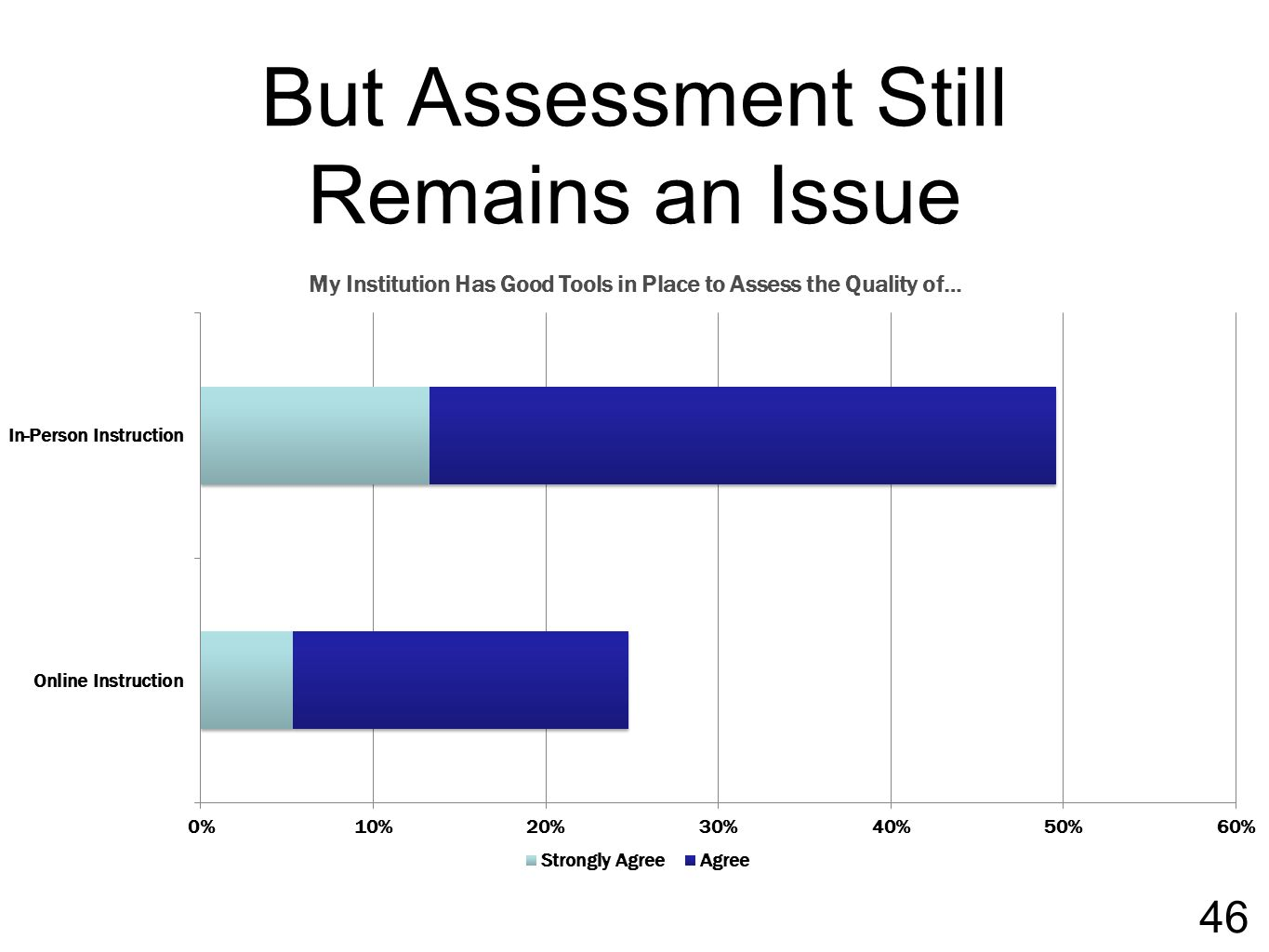 But Assessment Still Remains an Issue 46