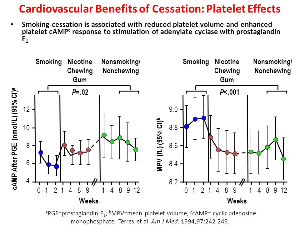 Cardiovascular Benefits of Cessation: Platelet Effects Smoking cessation is associated with reduced platelet volume and enhanced platelet cAMP c respo