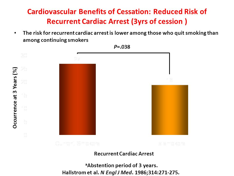 Cardiovascular Benefits of Cessation: Reduced Risk of Recurrent Cardiac Arrest (3yrs of cession ) The risk for recurrent cardiac arrest is lower among