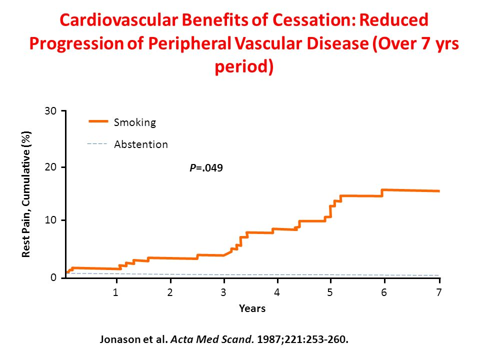 Cardiovascular Benefits of Cessation: Reduced Progression of Peripheral Vascular Disease (Over 7 yrs period) Jonason et al. Acta Med Scand. 1987;221:2