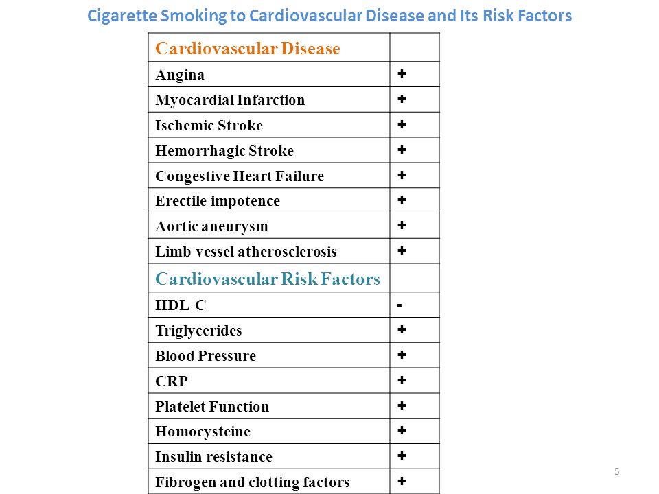 Cigarette Smoking to Cardiovascular Disease and Its Risk Factors Cardiovascular Disease Angina + Myocardial Infarction + Ischemic Stroke + Hemorrhagic