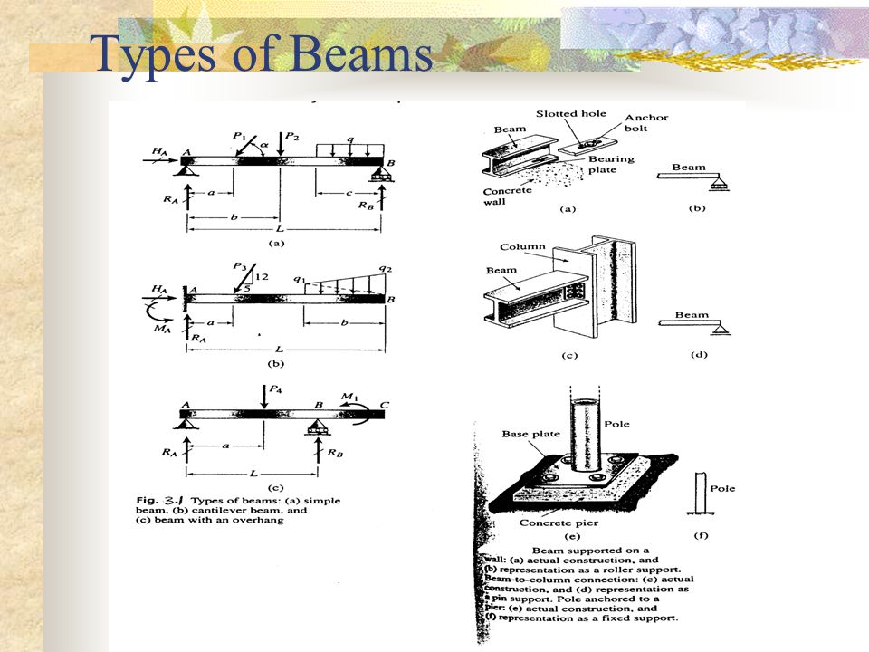 Example Determine the equation for Bending Moment and Shear force for the beam below: