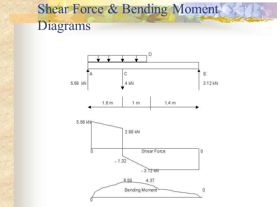 Shear Force & Bending Moment Diagrams