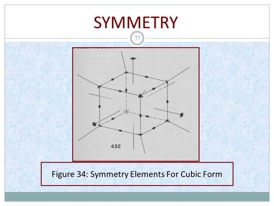 SYMMETRY 11 Figure 34: Symmetry Elements For Cubic Form