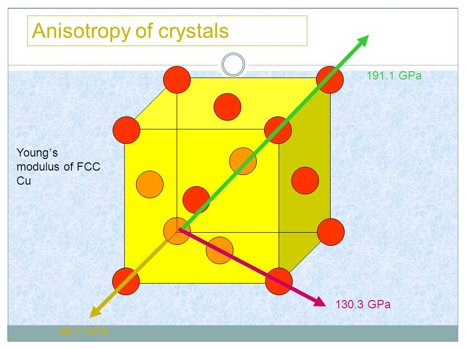 Anisotropy of crystals 66.7 GPa 130.3 GPa 191.1 GPa Young s modulus of FCC Cu