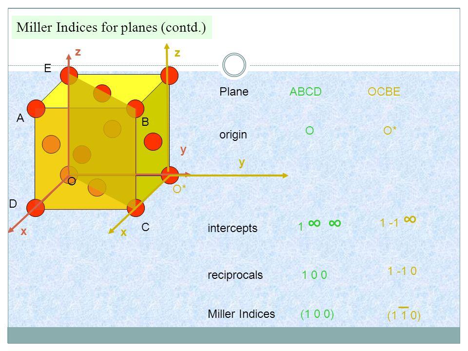 Miller Indices for planes (contd.) origin intercepts reciprocals Miller Indices A B C D O x y z E x y z ABCD O 1 1 0 0 (1 0 0) OCBE O* 1 -1 1 -1 0 (1