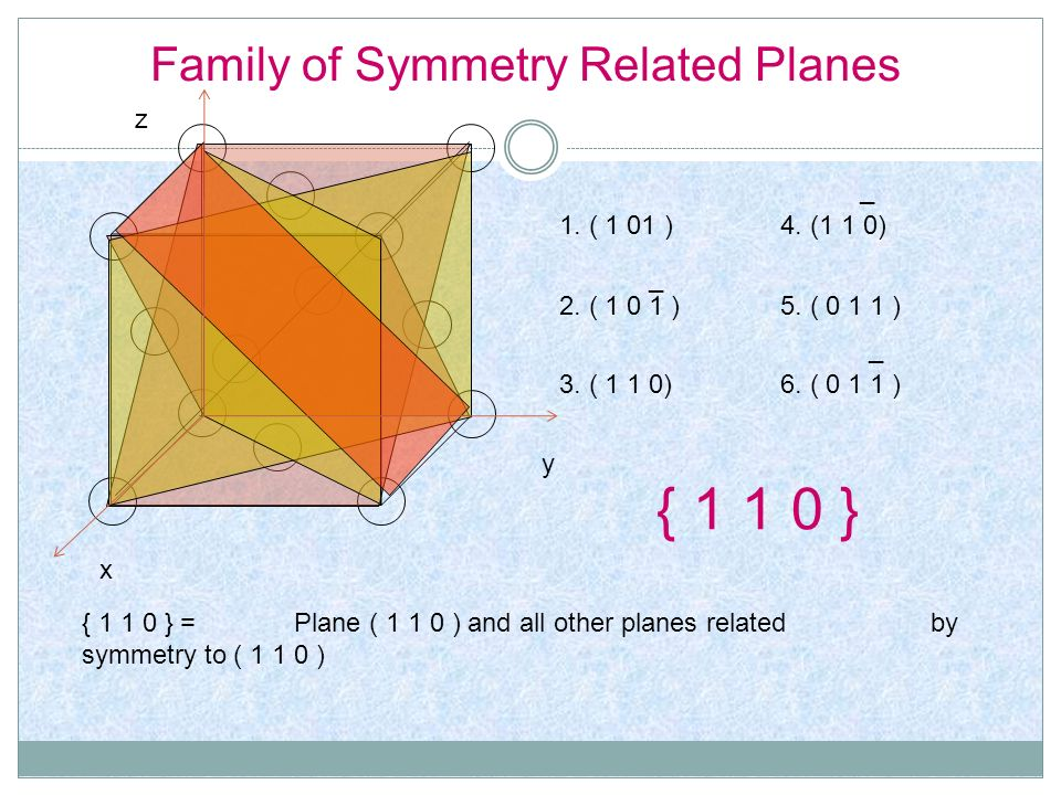 Family of Symmetry Related Planes 4. (1 1 0) _ 1. ( 1 01 ) 2. ( 1 0 1 ) 6. ( 0 1 1 ) _ 3. ( 1 1 0) 5. ( 0 1 1 ) _ { 1 1 0 } { 1 1 0 } = Plane ( 1 1 0
