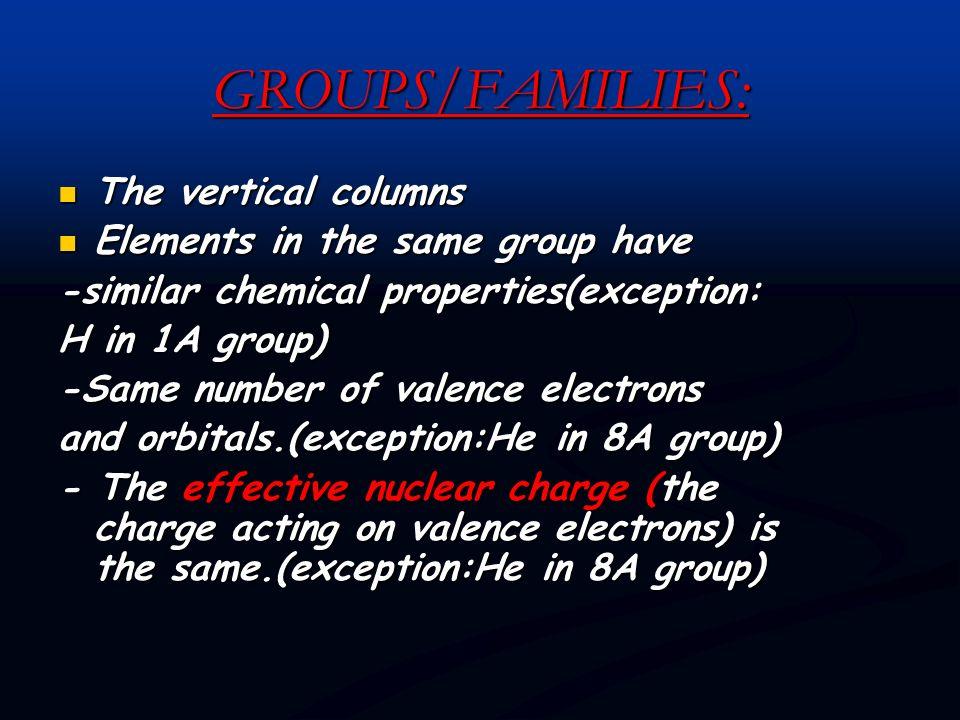 1A:Alkali metals 2A:Alkaline earth metals 3A:Earth metals 4A:Carbon Family 5A:Nitrogen Family 6A:Oxygen Family 7A:Halogens 8A:Noble(Inert)gases