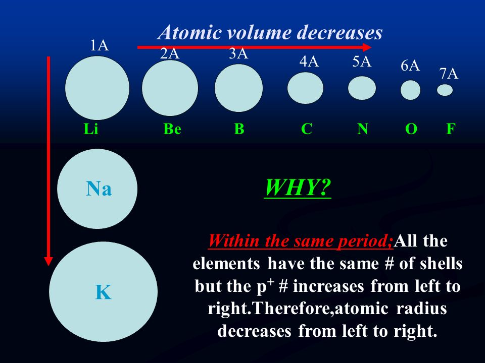 2)ATOMIC RADIUS: Atomic size (volume,radius) is affected by mainly two factors in the periodic table: Atomic size (volume,radius) is affected by mainl