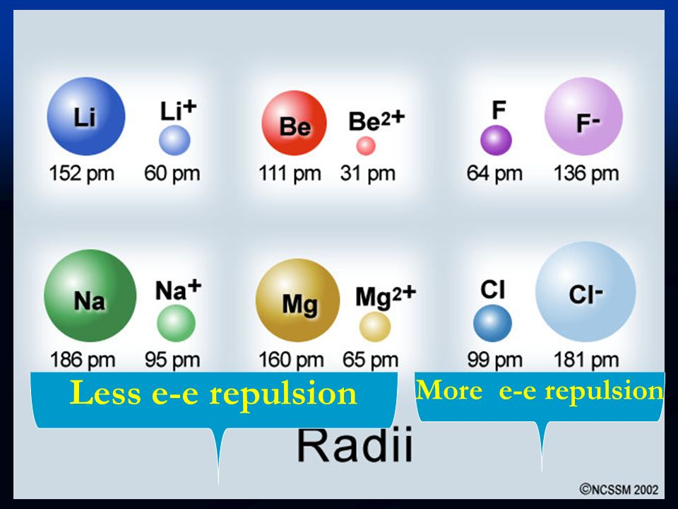 Proceeding down a group; The # of shells of atoms increases but the p + # of atoms also increases.However,the increase in shells makes a bigger effect