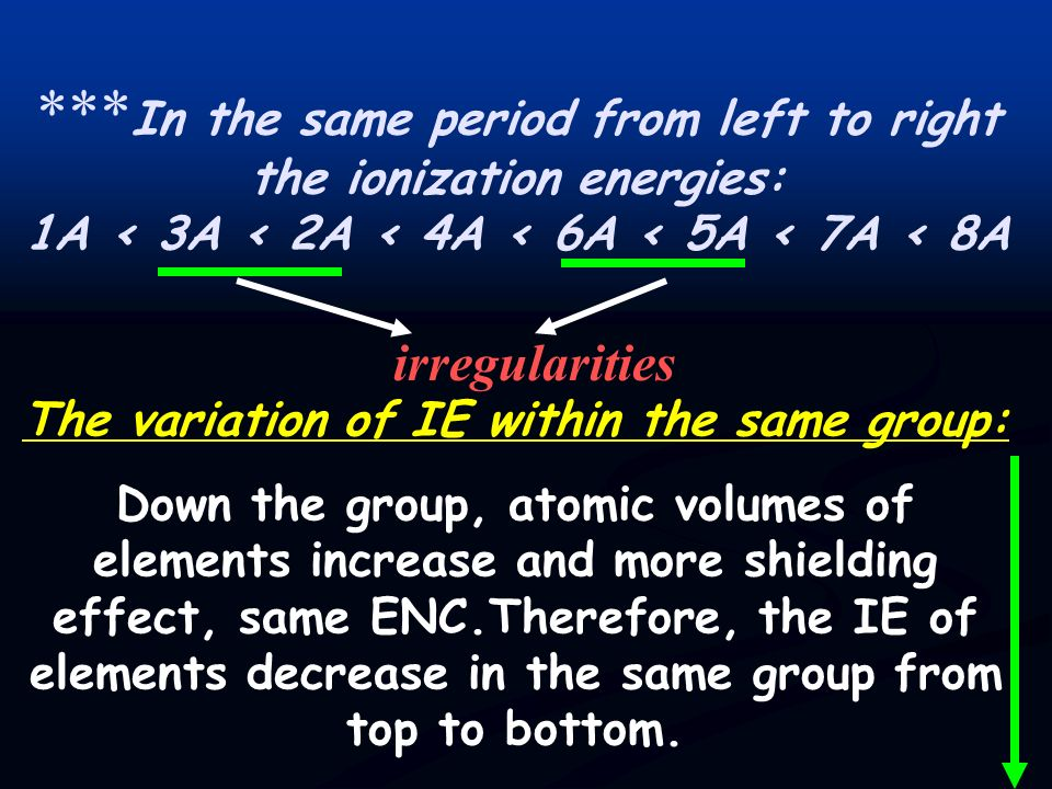 Ionization energy All the atoms in the same period have the same energy level. All the atoms in the same period have the same energy level. Same shiel