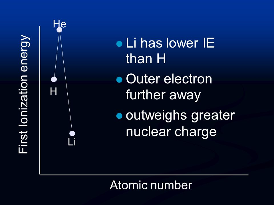 First Ionization energy Atomic number He He has a greater IE than H. same shielding greater nuclear charge H