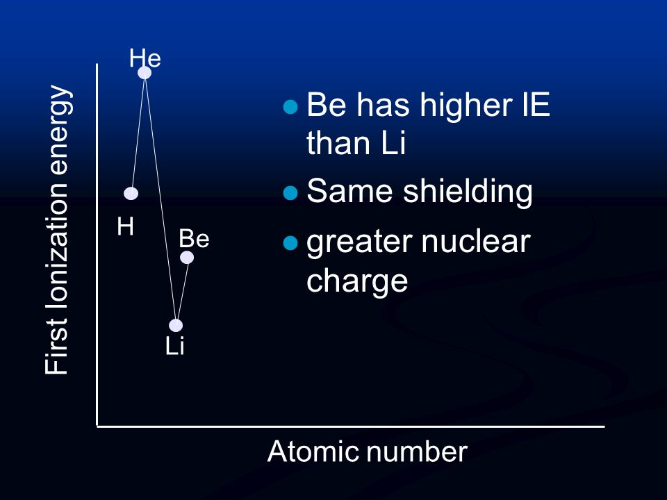 First Ionization energy Atomic number H He Li has lower IE than H Outer electron further away l outweighs greater nuclear charge Li
