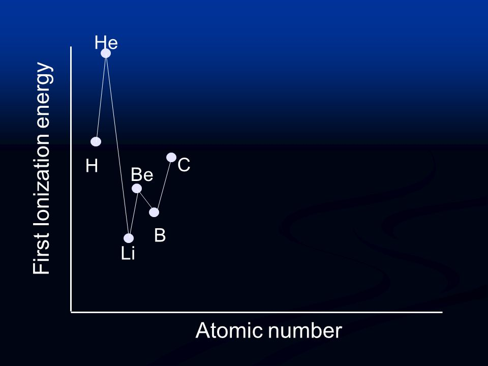 First Ionization energy Atomic number H He B has lower IE than Be B has greater shielding greater nuclear charge l p orbital is slightly more diffuse