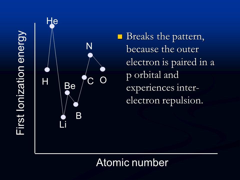 First Ionization energy Atomic number H He Li Be B C N