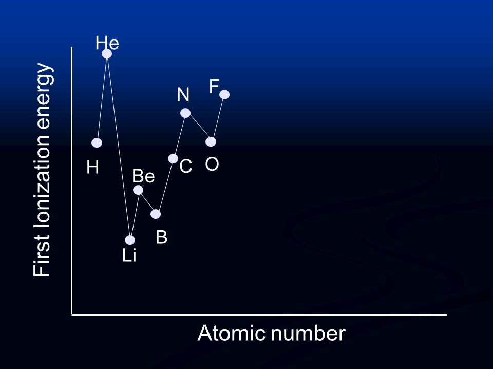 First Ionization energy Atomic number H He Li Be B C N O Breaks the pattern, because the outer electron is paired in a p orbital and experiences inter