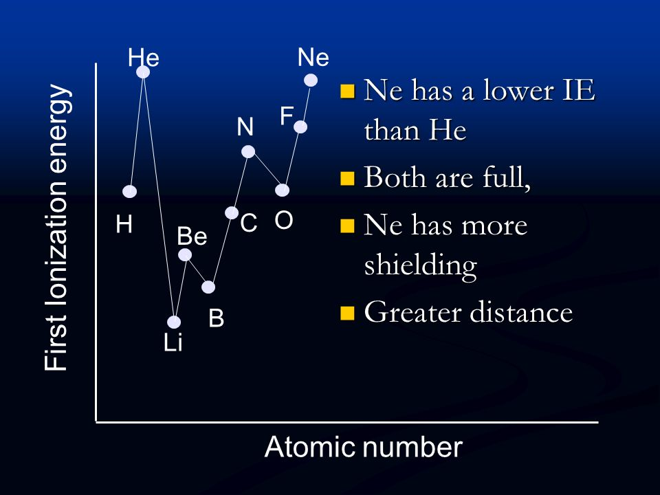 First Ionization energy Atomic number H He Li Be B C N O F