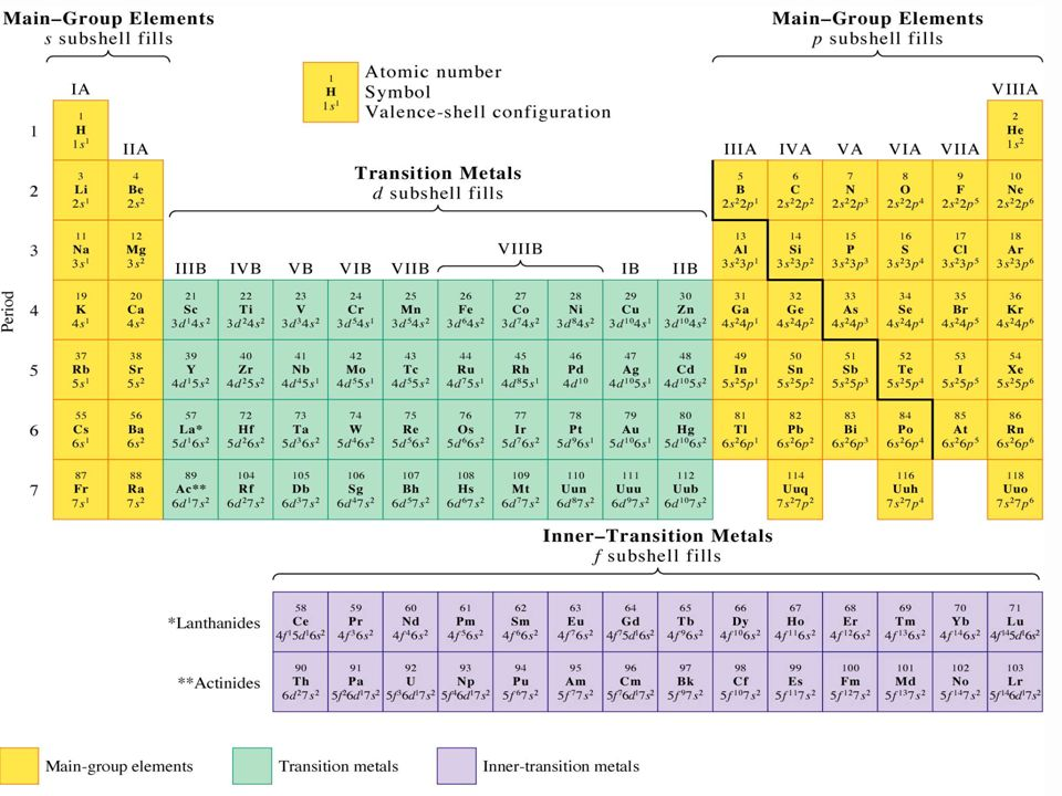 In modern periodic table, elements are listed in order of increasing atomic numbers. Elements with similar chemical properties are placed in the same