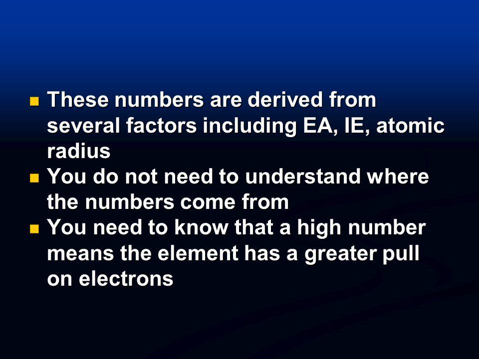 Electronegativity Paulings electronegativity scale H 2.1 He - Li 1.0 Be 1.5 B 2.0 C 2.5 N 3.0 O 3.5 F 4.0 Ne - Na 0.9 Mg 1.2 Al 1.5 Si 1.8 P 2.1 S 2.5