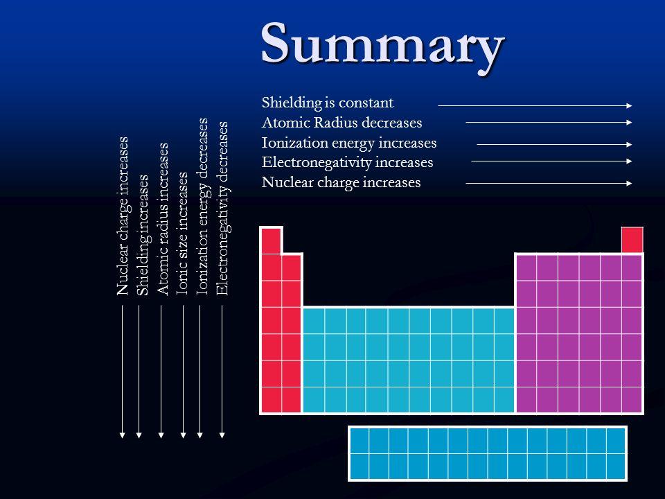 Bigger electronegativity, Bigger electronegativity, -Bigger tendency in gaining electrons.