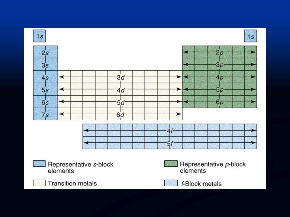 OXIDATION STATES OF ELEMENTS Group IAIIAIIIAIVAVAVIAVIIAVIII A MAX (+) +1+2+3+4+5+6+7NA MIN (-) NA -4-3-2NA
