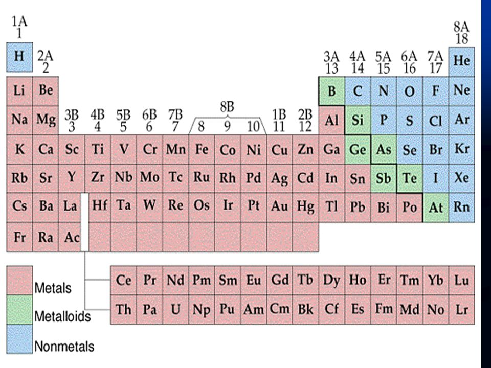 *** In the same period from left to right the ionization energies: 1A < 3A < 2A < 4A < 6A < 5A < 7A < 8A irregularities The variation of IE within the same group: Down the group, atomic volumes of elements increase and more shielding effect, same ENC.Therefore, the IE of elements decrease in the same group from top to bottom.