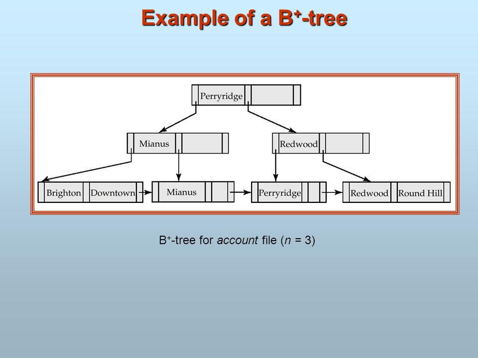 Example of a B + -tree B + -tree for account file (n = 3)