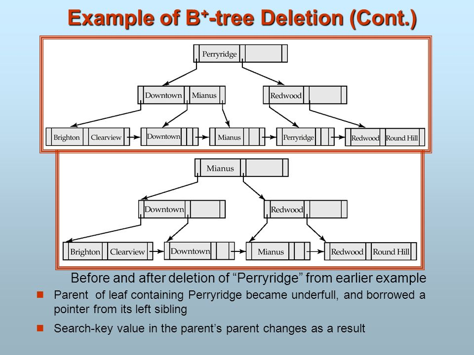 Example of B + -tree Deletion (Cont.) Parent of leaf containing Perryridge became underfull, and borrowed a pointer from its left sibling Search-key v