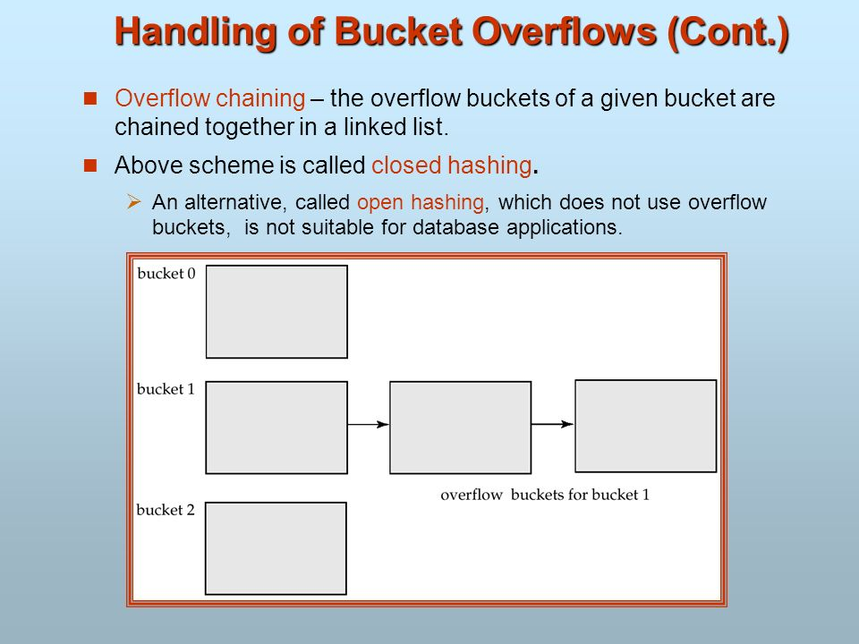 Handling of Bucket Overflows (Cont.) Overflow chaining – the overflow buckets of a given bucket are chained together in a linked list. Above scheme is