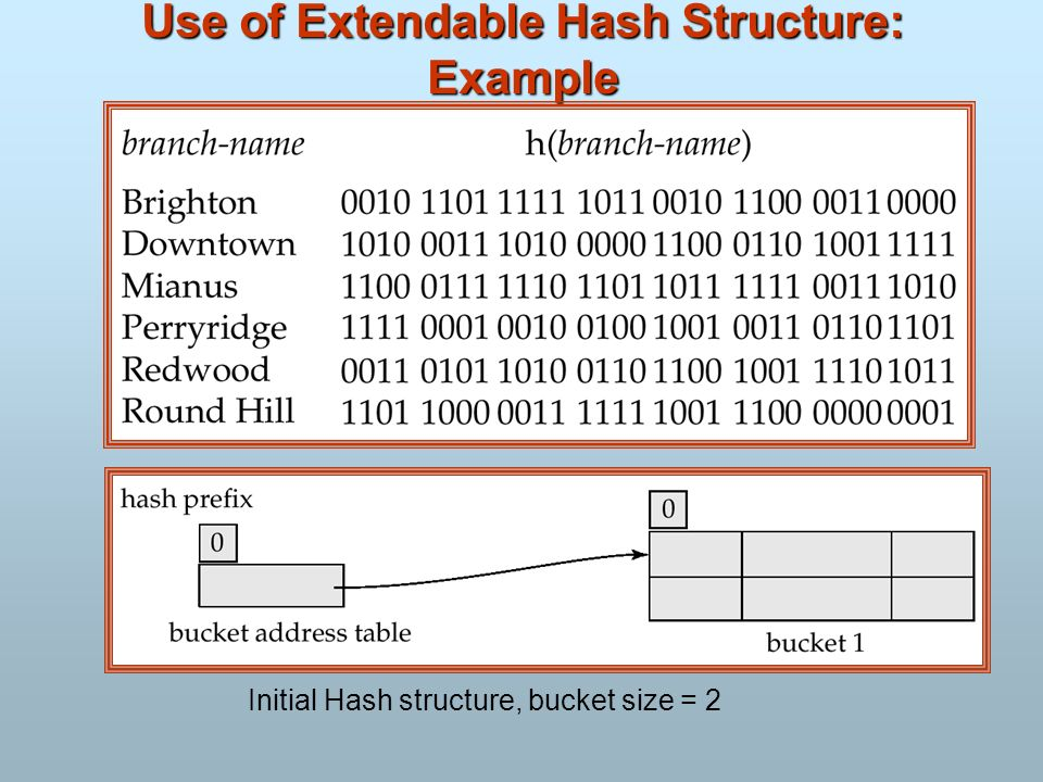 Use of Extendable Hash Structure: Example Initial Hash structure, bucket size = 2