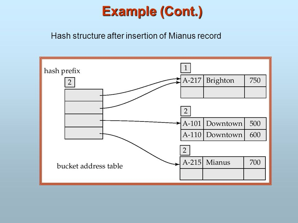 Example (Cont.) Hash structure after insertion of Mianus record