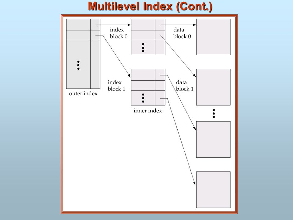 Multilevel Index (Cont.)
