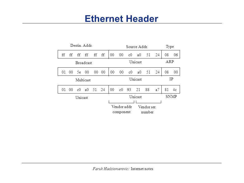 Faruk Hadziomerovic: Internet notes Ethernet Header Destin. Addr. Source Addr. Type Vendor addr component Broadcast ff ff ff ff ff ff 00 00 c0 a0 51 2