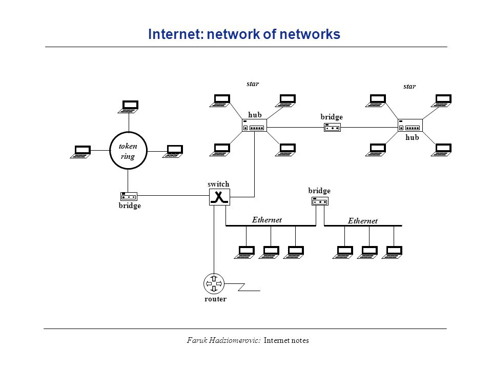 Faruk Hadziomerovic: Internet notes Internet: network of networks star Ethernet token ring hub bridge switch router