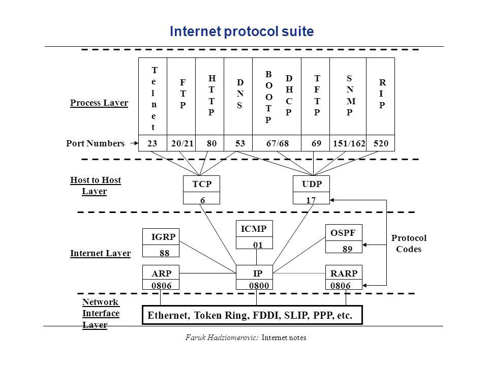 Faruk Hadziomerovic: Internet notes Internet protocol suite TelnetTelnet FTPFTP HTTPHTTP DNSDNS BOOTPBOOTP DHCPDHCP SNMPSNMP TFTPTFTP RIPRIP 23 20/21