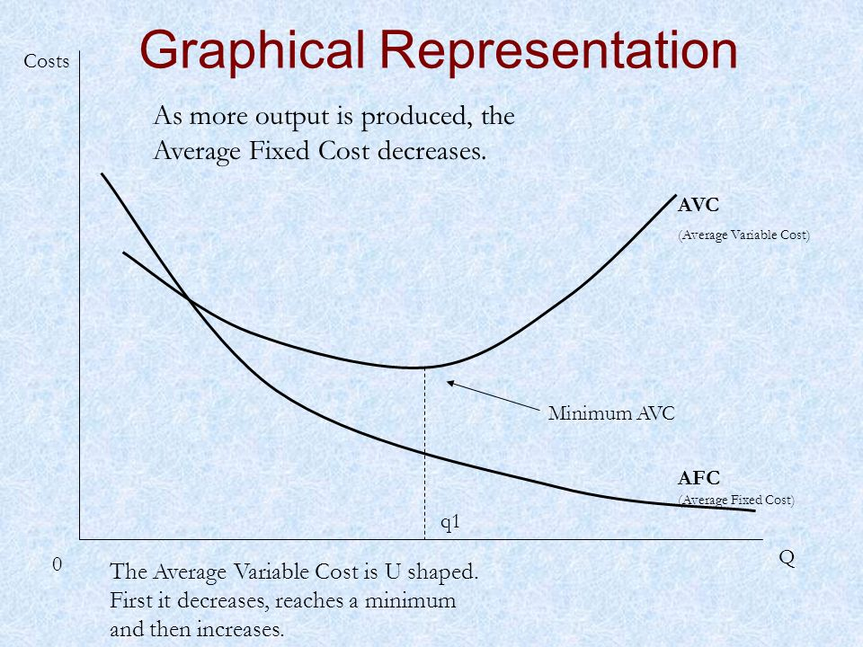 Q 0 AFC (Average Fixed Cost) Costs As more output is produced, the Average Fixed Cost decreases. Graphical Representation AVC (Average Variable Cost)