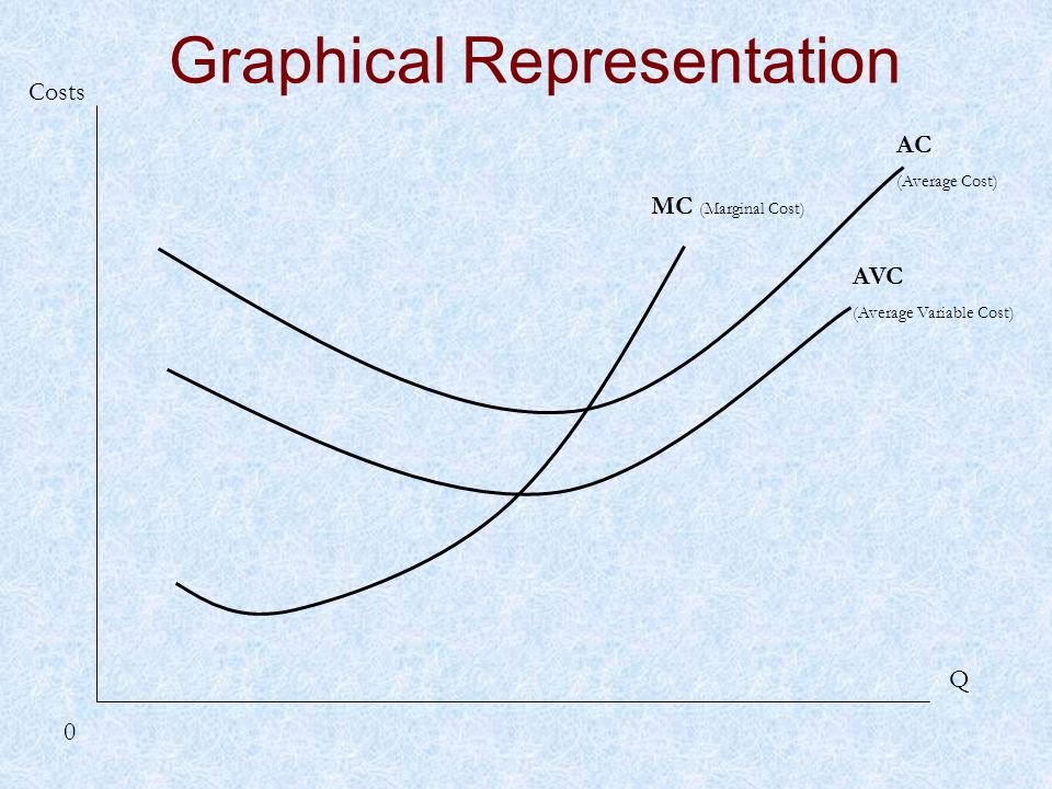 Q 0 Costs AVC (Average Variable Cost) MC (Marginal Cost) AC (Average Cost) Graphical Representation