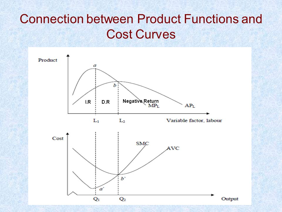 Connection between Product Functions and Cost Curves Negative Return I.RD.R