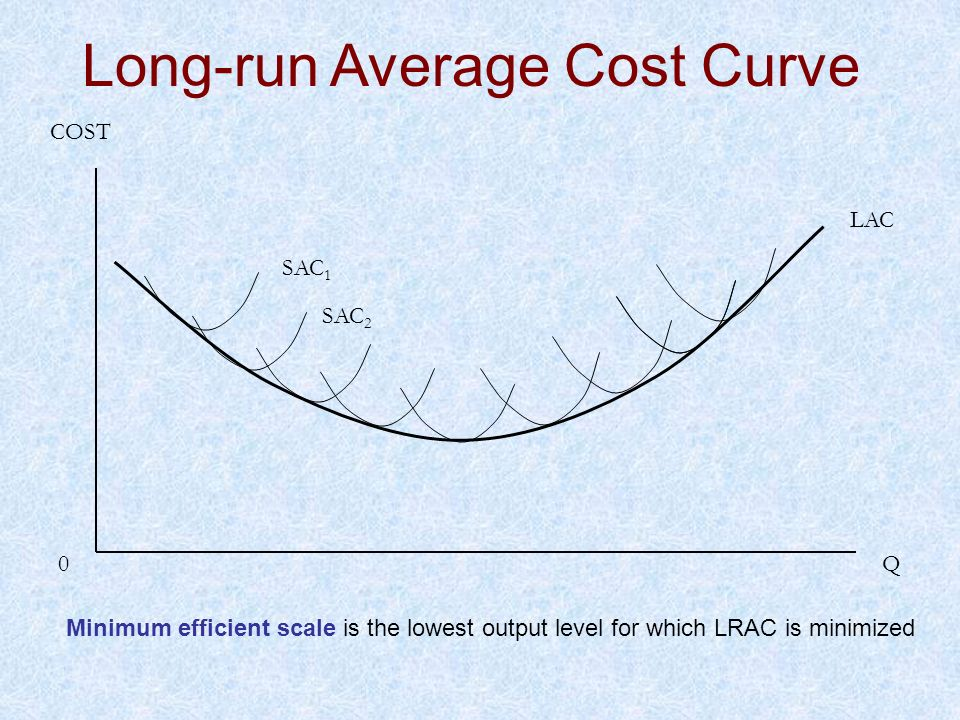 LAC SAC 1 Q0 COST SAC 2 Long-run Average Cost Curve Minimum efficient scale is the lowest output level for which LRAC is minimized