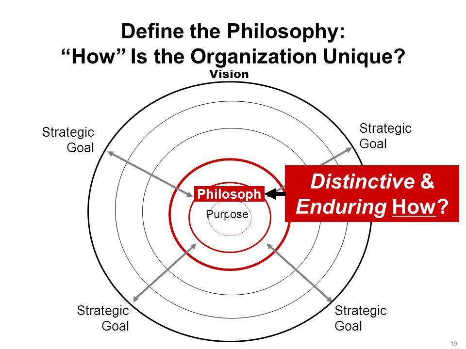 19 Define the Philosophy: How Is the Organization Unique? Purpose Strategic Goal Strategic Goal Strategic Goal Strategic Goal Vision Philosoph y Disti