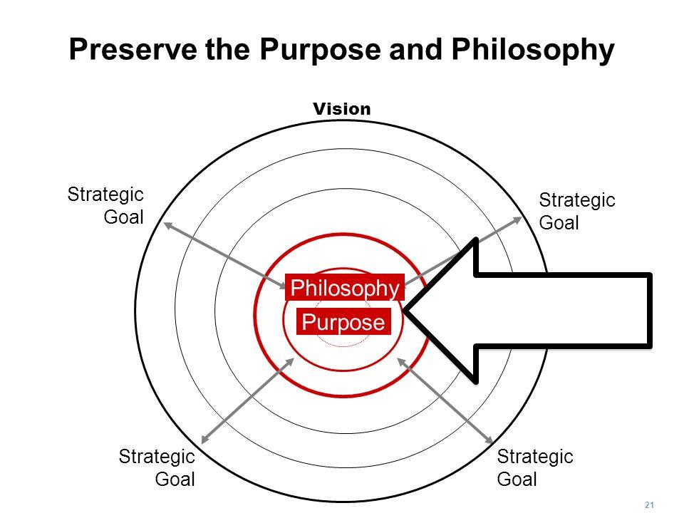 21 Preserve the Purpose and Philosophy Strategic Goal Strategic Goal Strategic Goal Strategic Goal Vision Philosophy Purpose Organizational Identity