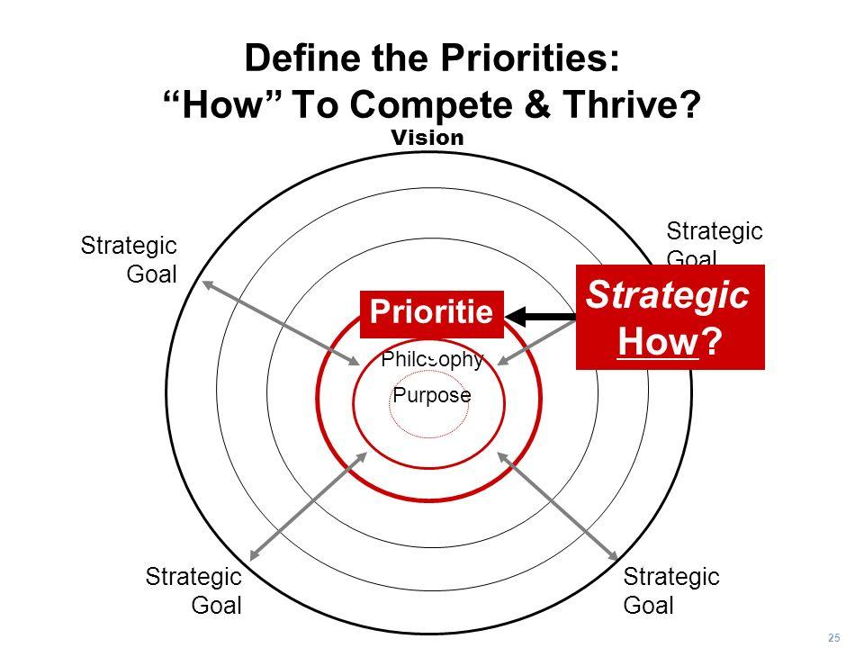 25 Define the Priorities: How To Compete & Thrive? Purpose Philosophy Strategic Goal Strategic Goal Strategic Goal Strategic Goal Vision Strategic How