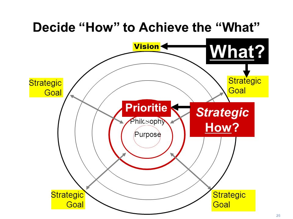 26 Decide How to Achieve the What Purpose Philosophy Strategic Goal Strategic Goal Strategic Goal Strategic Goal Vision Strategic How? Prioritie s Wha