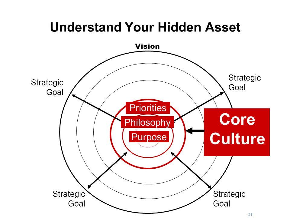 31 Understand Your Hidden Asset Strategic Goal Strategic Goal Strategic Goal Strategic Goal Core Culture Vision Purpose Philosophy Priorities Core Cul