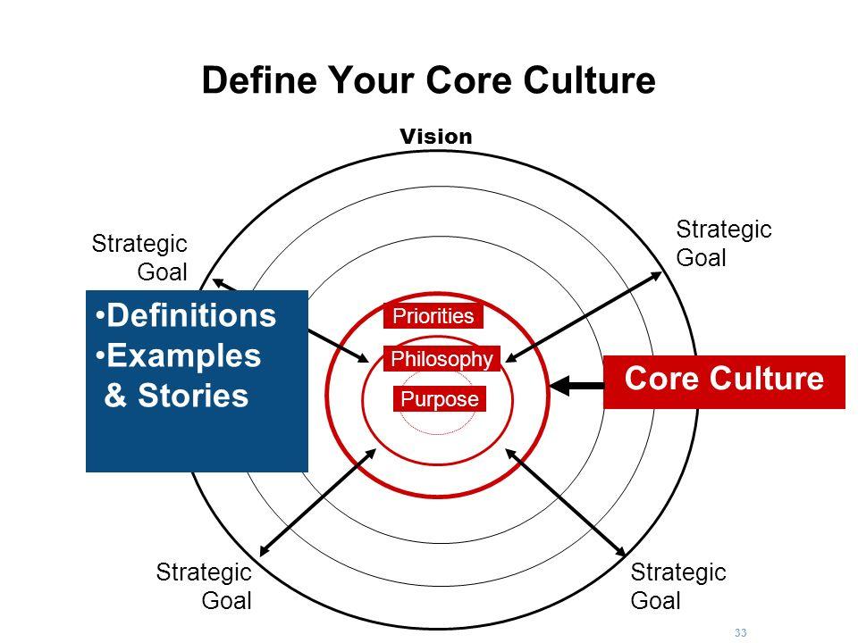 33 Define Your Core Culture Strategic Goal Strategic Goal Strategic Goal Strategic Goal Core Culture Vision Purpose Philosophy Priorities Definitions